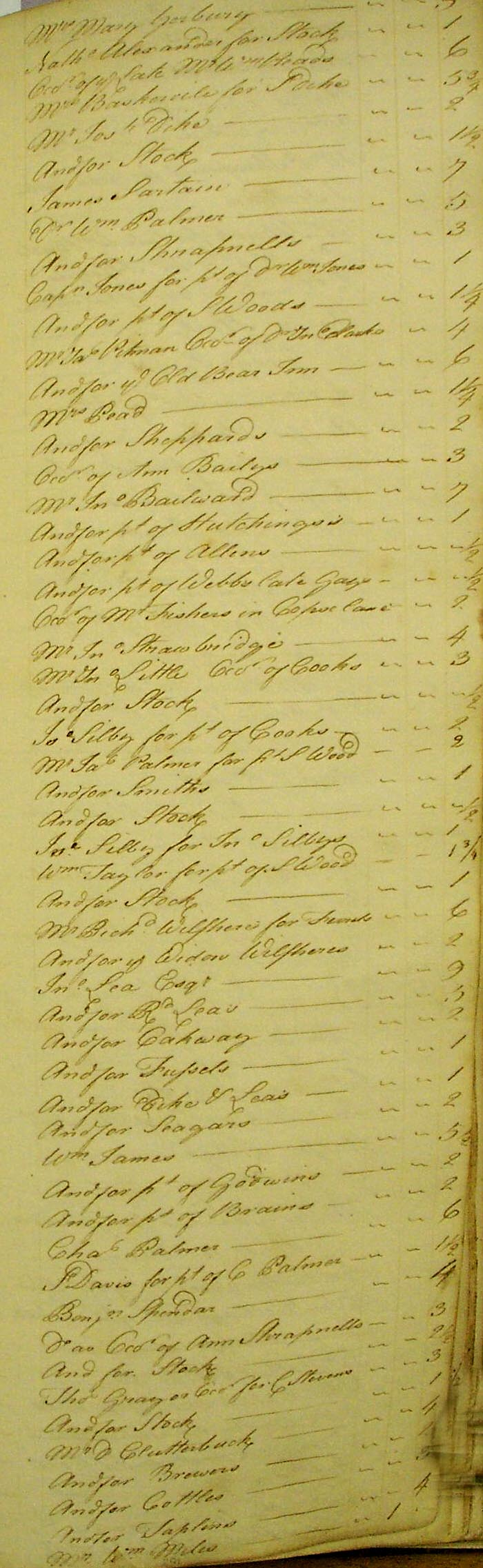 Bradford On Avon 1780 Church Rate List